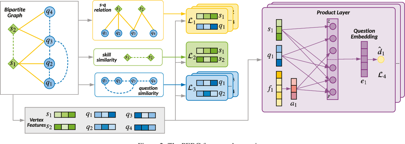 Figure 3 for Improving Knowledge Tracing via Pre-training Question Embeddings