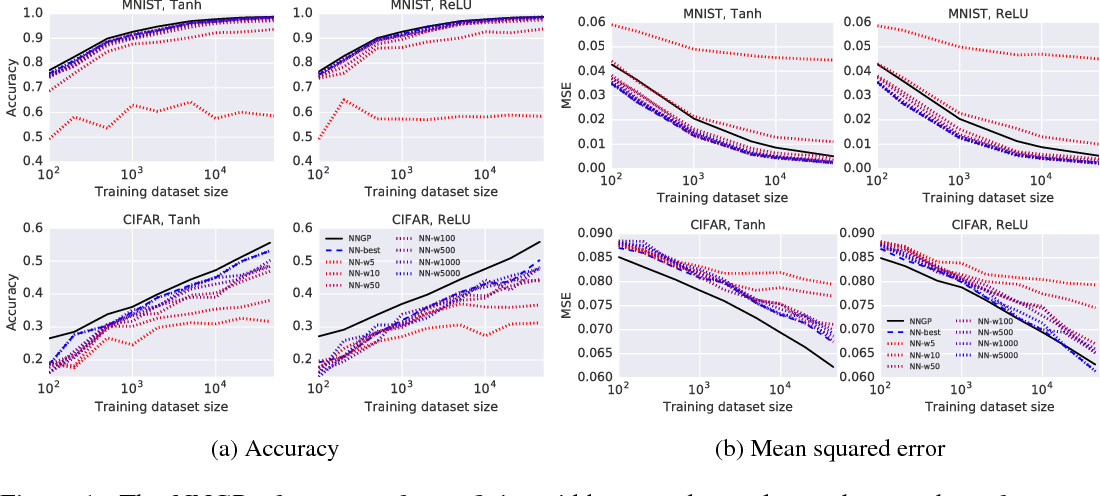 Figure 1 for Deep Neural Networks as Gaussian Processes