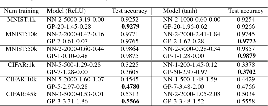 Figure 2 for Deep Neural Networks as Gaussian Processes
