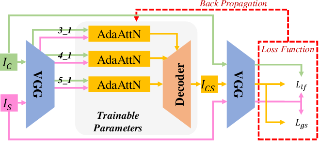 Figure 3 for AdaAttN: Revisit Attention Mechanism in Arbitrary Neural Style Transfer