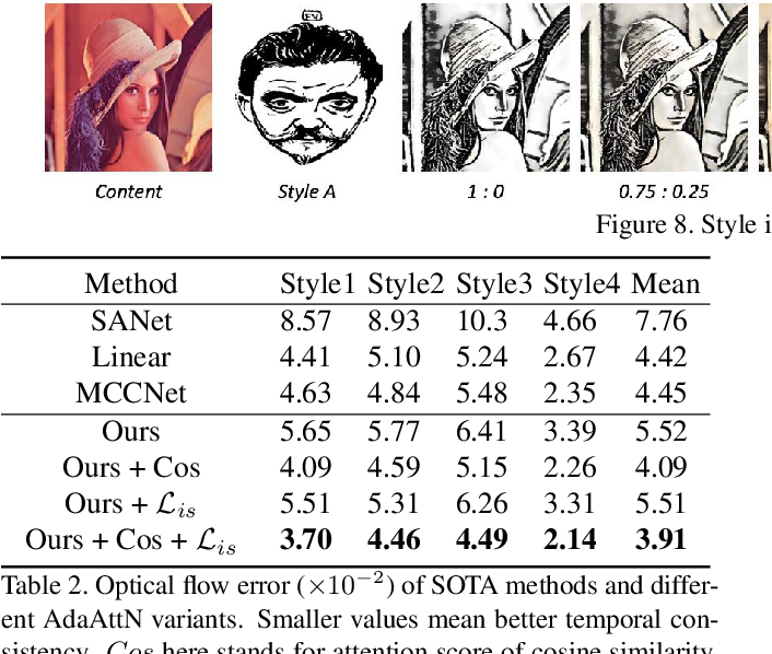 Figure 4 for AdaAttN: Revisit Attention Mechanism in Arbitrary Neural Style Transfer