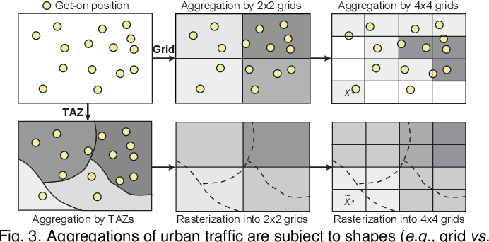 Figure 3 for Revisiting the Modifiable Areal Unit Problem in Deep Traffic Prediction with Visual Analytics