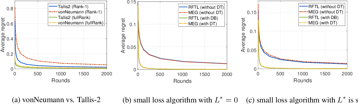 Figure 1 for More Practical and Adaptive Algorithms for Online Quantum State Learning