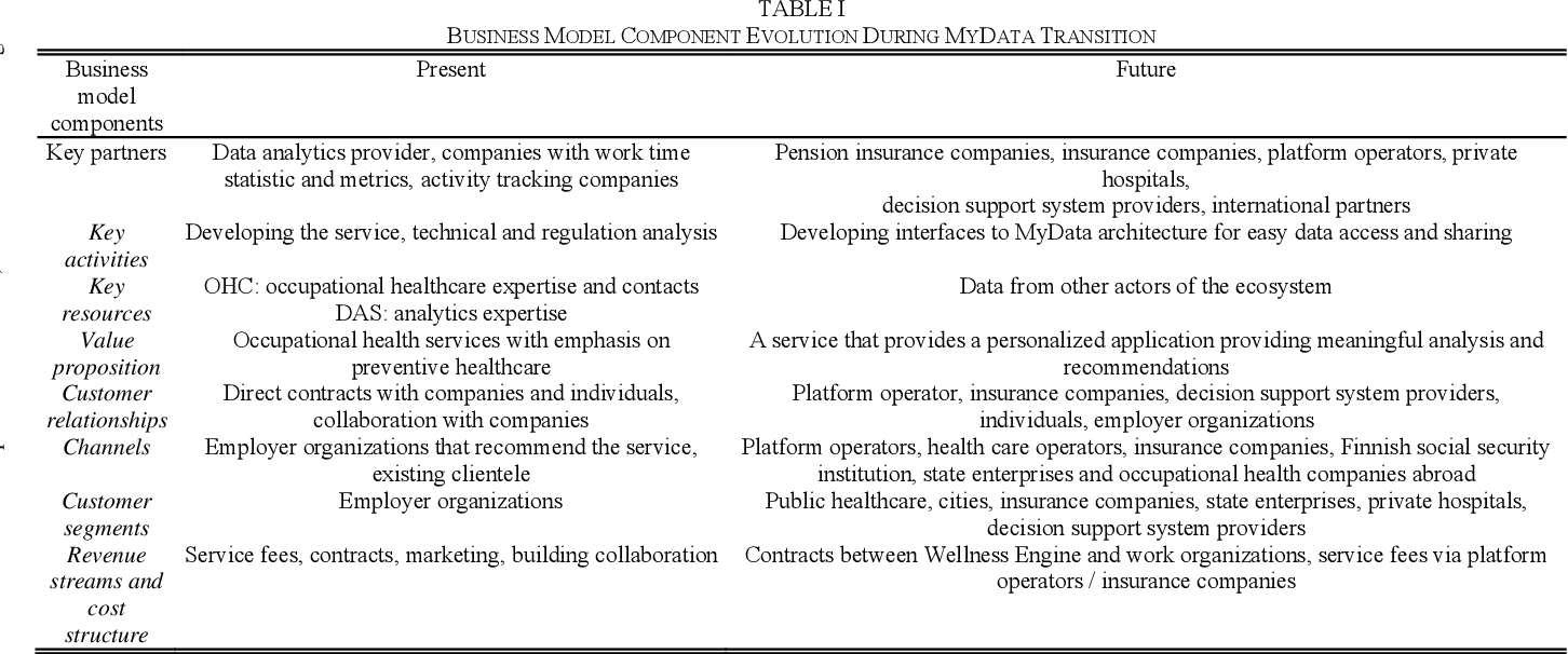 PDF] Transformation of the Business Model in an Occupational