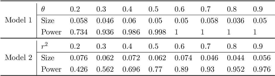 Figure 1 for SIMPLE: Statistical Inference on Membership Profiles in Large Networks