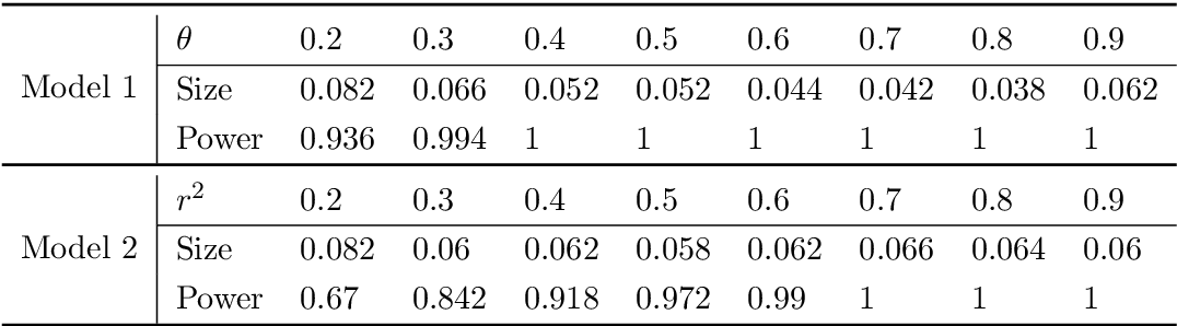 Figure 3 for SIMPLE: Statistical Inference on Membership Profiles in Large Networks