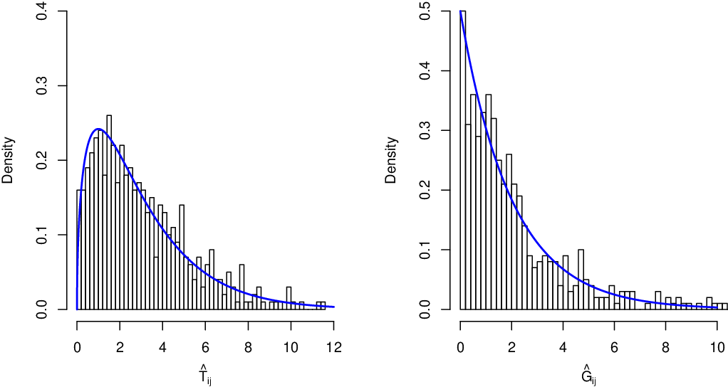 Figure 2 for SIMPLE: Statistical Inference on Membership Profiles in Large Networks