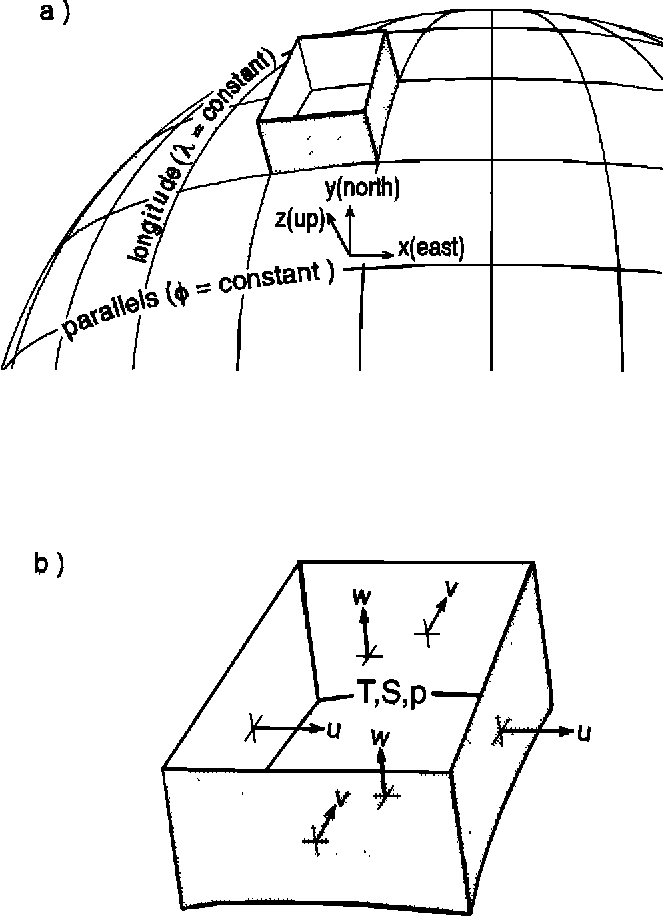 Figure 3 From A Finite Volume Incompressible Navier Stokes Model