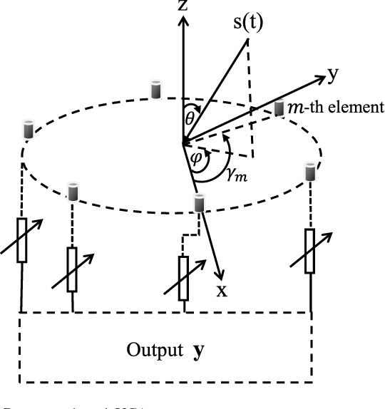 Figure 1 from APRD-MUSIC Algorithm DOA Estimation for