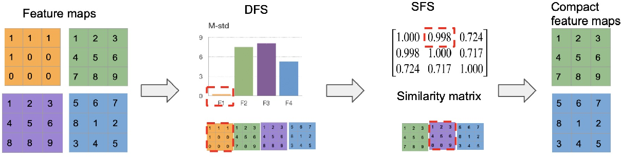 Figure 1 for Feature Statistics Guided Efficient Filter Pruning