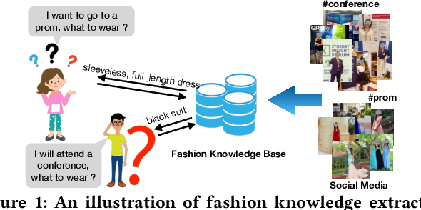 Figure 1 for Who, Where, and What to Wear? Extracting Fashion Knowledge from Social Media
