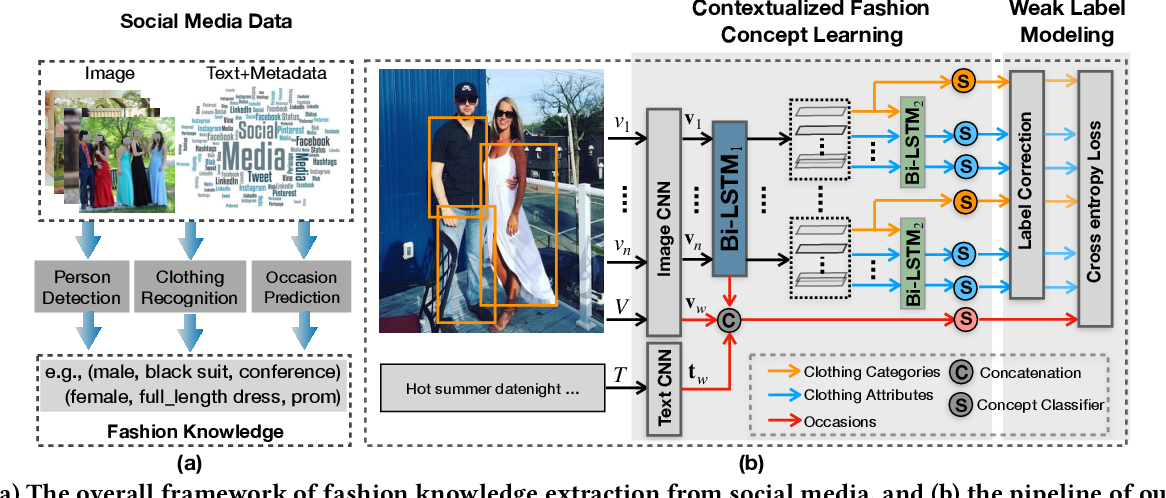 Figure 3 for Who, Where, and What to Wear? Extracting Fashion Knowledge from Social Media