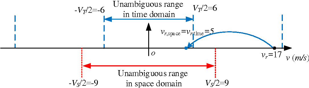 Figure 4 for Radial Velocity Retrieval for Multichannel SAR Moving Targets with Time-Space Doppler De-ambiguity