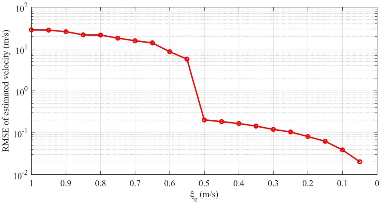 Figure 3 for Radial Velocity Retrieval for Multichannel SAR Moving Targets with Time-Space Doppler De-ambiguity