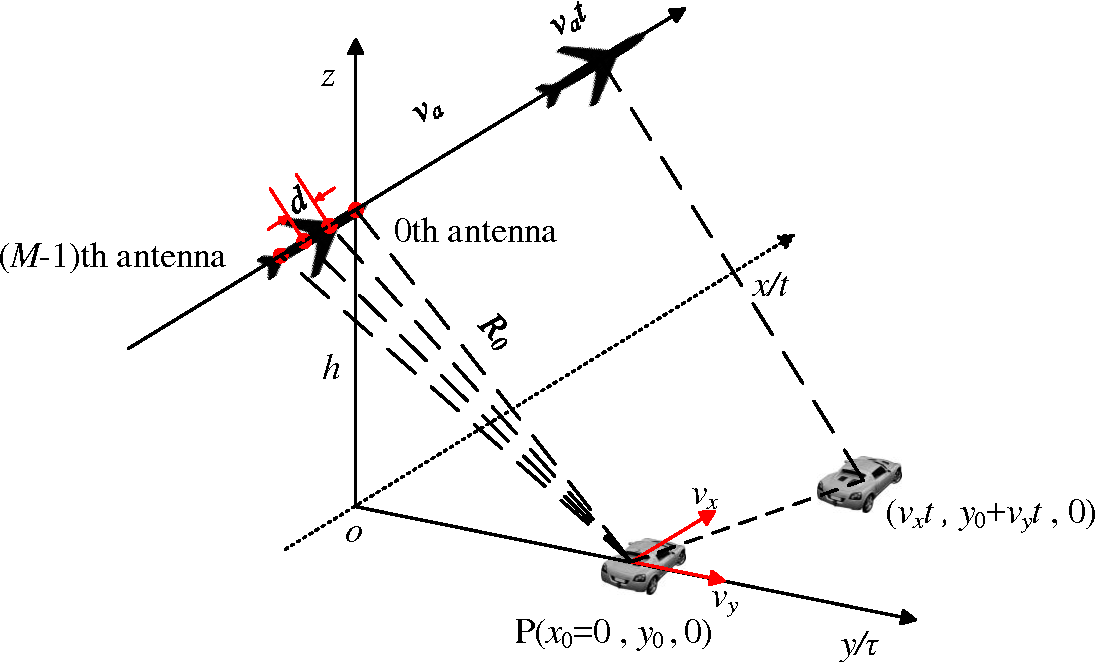 Figure 1 for Radial Velocity Retrieval for Multichannel SAR Moving Targets with Time-Space Doppler De-ambiguity