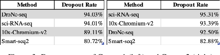 Figure 3 for Cluster Analysis of High-Dimensional scRNA Sequencing Data