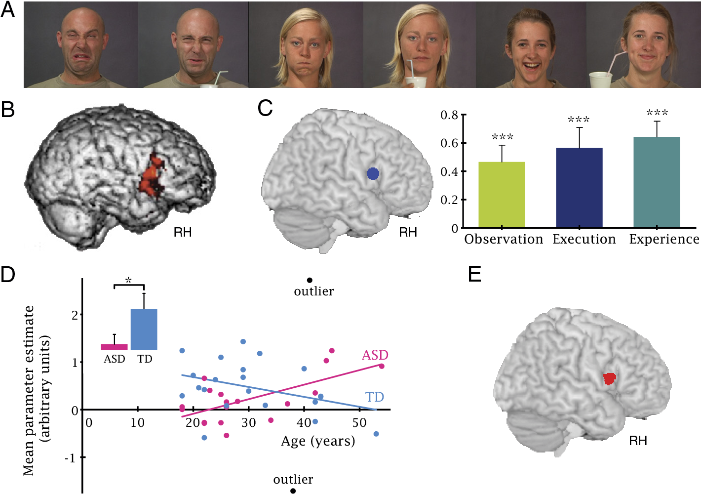 Age-related increase in inferior frontal gyrus activity and social ...