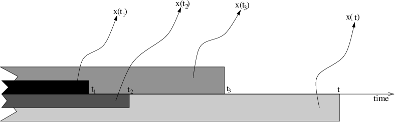 Figure 1 for Dynamical Systems as Temporal Feature Spaces
