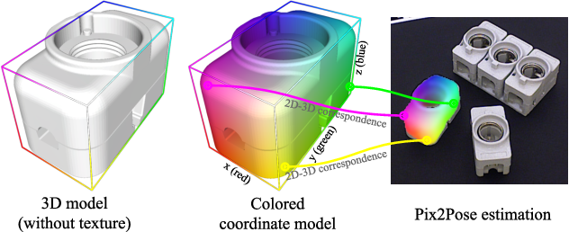 Figure 1 for Pix2Pose: Pixel-Wise Coordinate Regression of Objects for 6D Pose Estimation