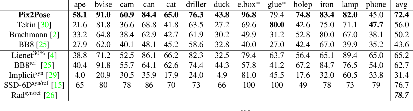 Figure 2 for Pix2Pose: Pixel-Wise Coordinate Regression of Objects for 6D Pose Estimation