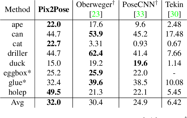 Figure 4 for Pix2Pose: Pixel-Wise Coordinate Regression of Objects for 6D Pose Estimation