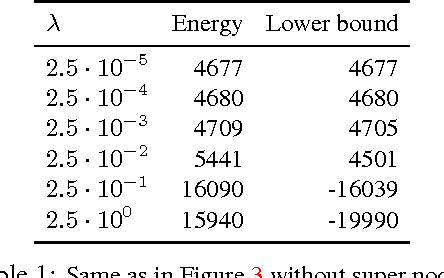 Figure 2 for Simplifying Energy Optimization using Partial Enumeration