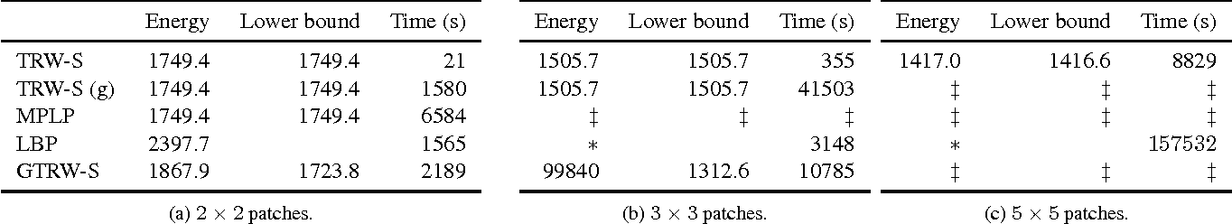 Figure 4 for Simplifying Energy Optimization using Partial Enumeration
