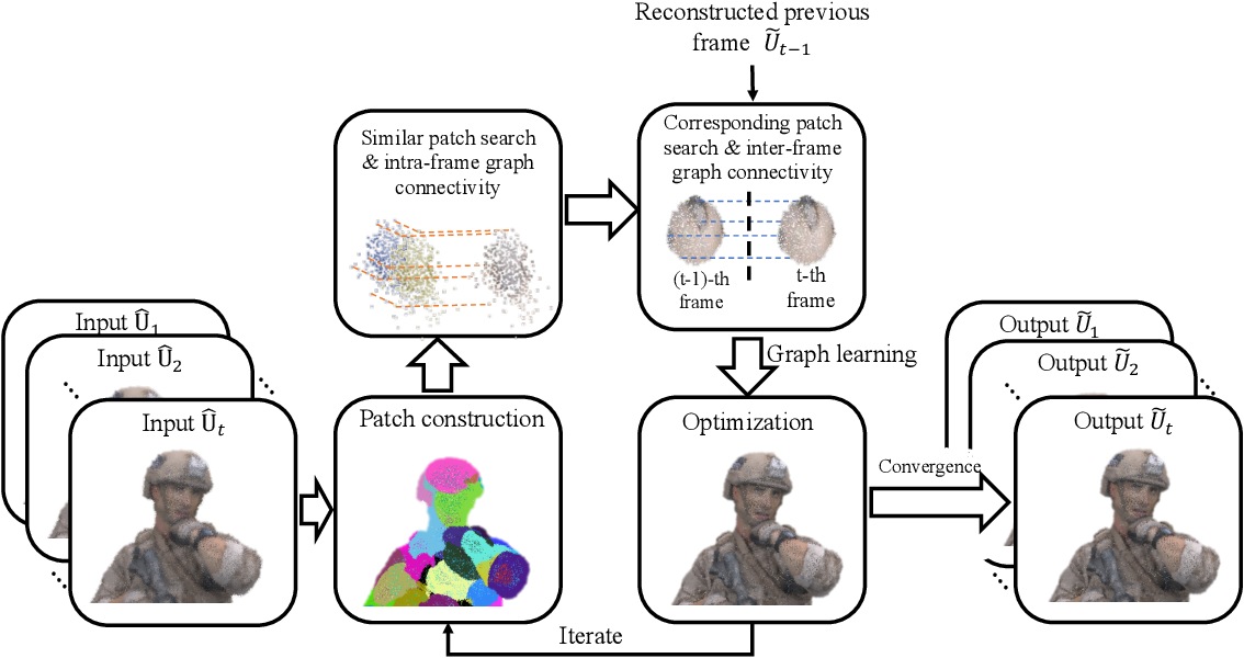 Figure 2 for 3D Dynamic Point Cloud Denoising via Spatial-Temporal Graph Learning