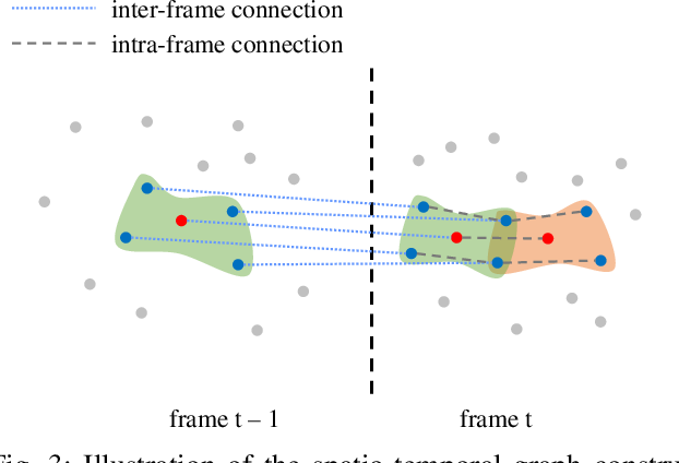 Figure 3 for 3D Dynamic Point Cloud Denoising via Spatial-Temporal Graph Learning