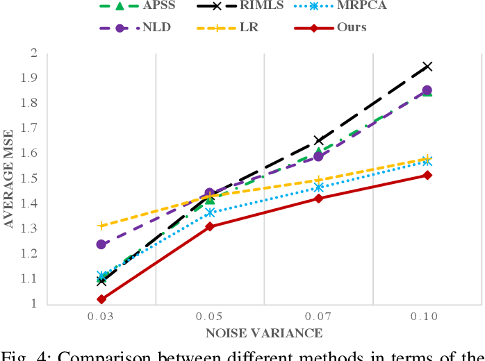Figure 4 for 3D Dynamic Point Cloud Denoising via Spatial-Temporal Graph Learning