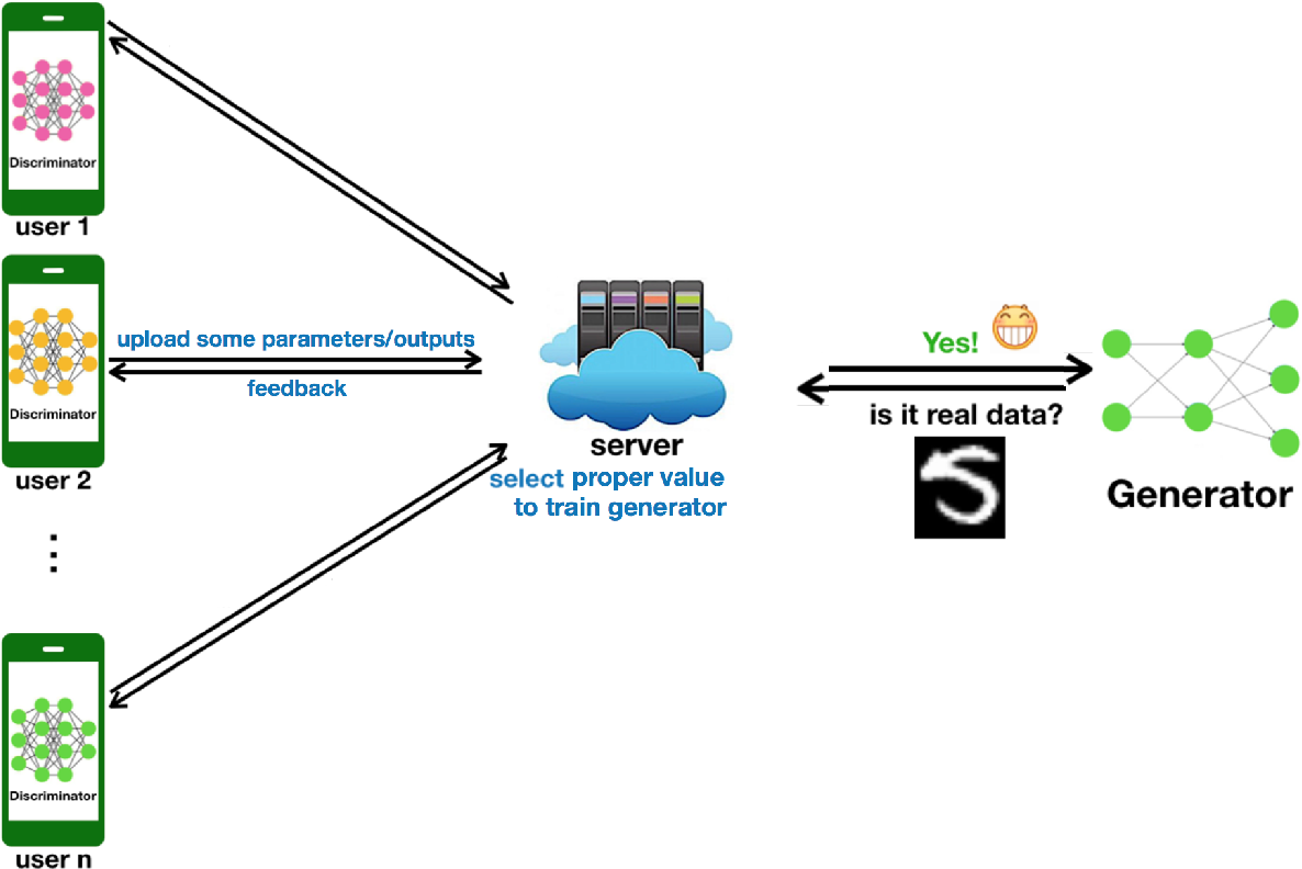 Figure 1 for Distributed Generative Adversarial Net