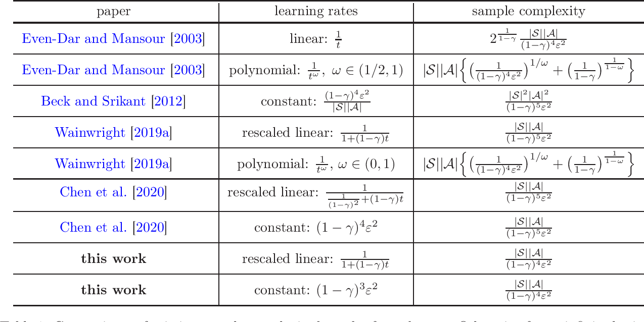 Figure 1 for Is Q-Learning Minimax Optimal? A Tight Sample Complexity Analysis