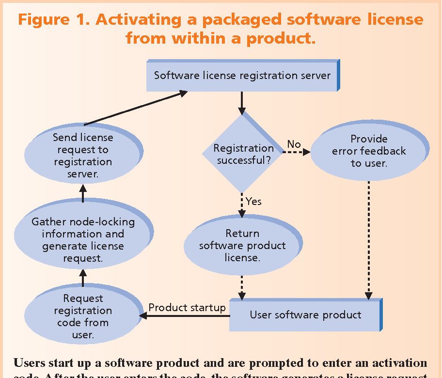 Figure 1 from Software Licensing Models: What's Out There