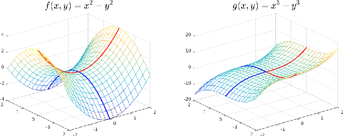 Figure 1 for When Are Nonconvex Problems Not Scary?