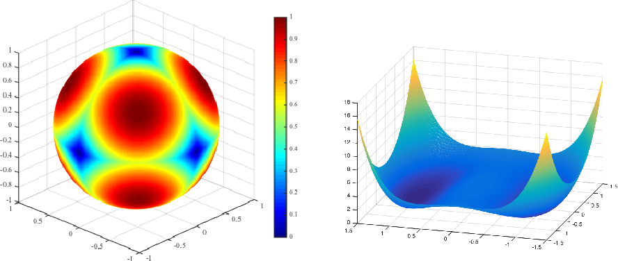 Figure 2 for When Are Nonconvex Problems Not Scary?