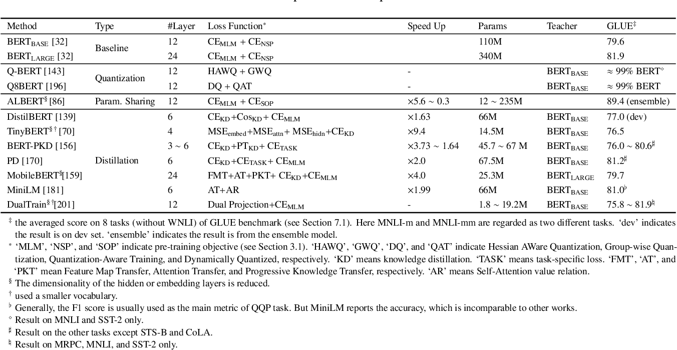 Figure 4 for Pre-trained Models for Natural Language Processing: A Survey