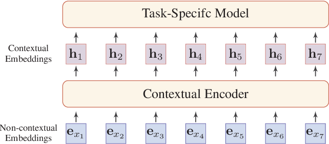 Figure 1 for Pre-trained Models for Natural Language Processing: A Survey