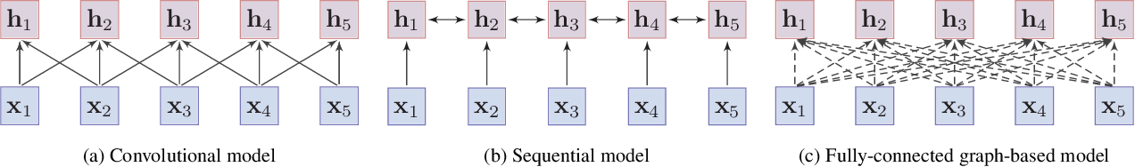 Figure 3 for Pre-trained Models for Natural Language Processing: A Survey