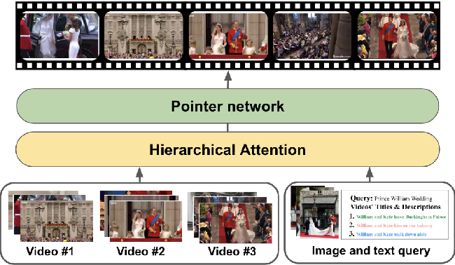 Figure 1 for DeepQAMVS: Query-Aware Hierarchical Pointer Networks for Multi-Video Summarization