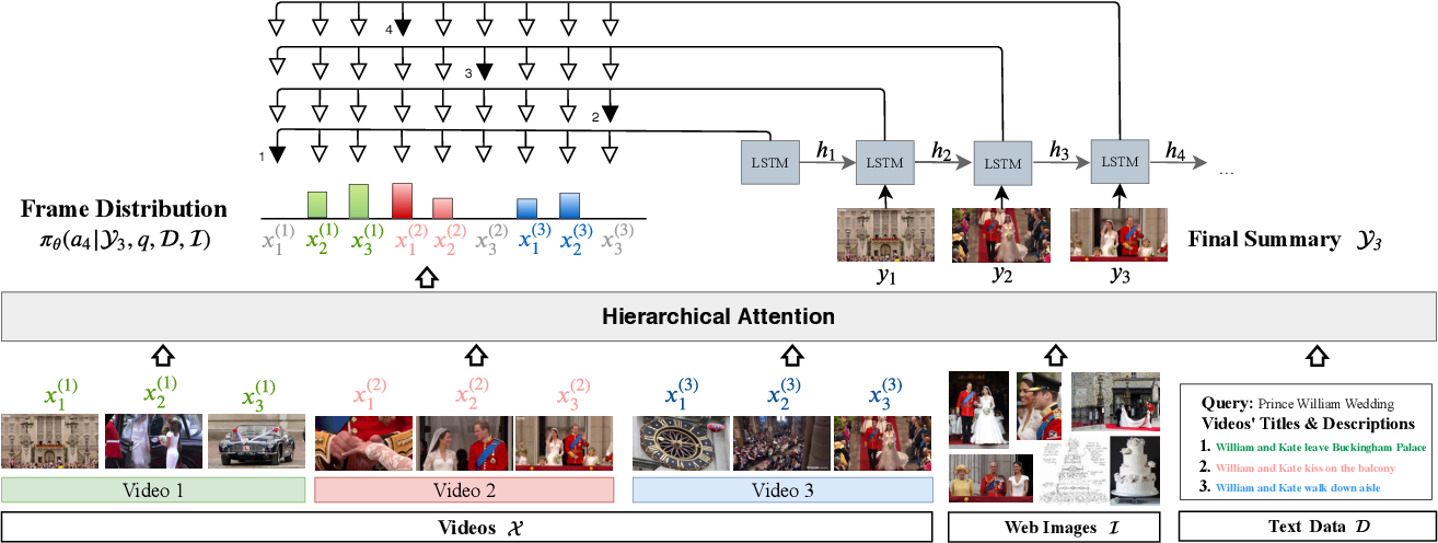 Figure 3 for DeepQAMVS: Query-Aware Hierarchical Pointer Networks for Multi-Video Summarization