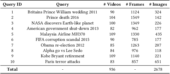 Figure 2 for DeepQAMVS: Query-Aware Hierarchical Pointer Networks for Multi-Video Summarization