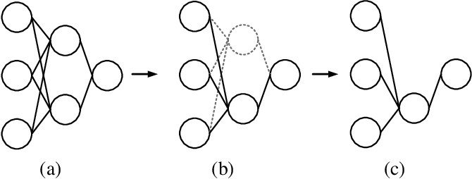Figure 1 for Dependency Aware Filter Pruning