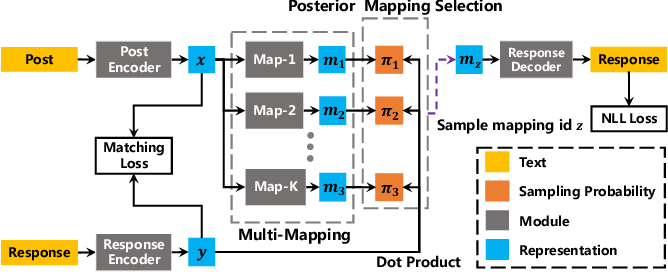 Figure 3 for Generating Multiple Diverse Responses with Multi-Mapping and Posterior Mapping Selection