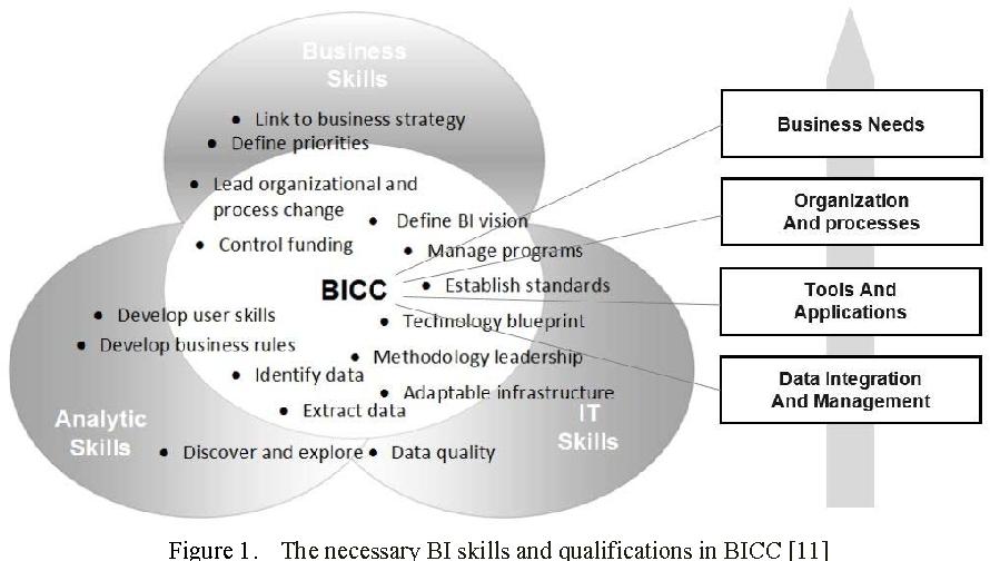 The necessity of establishing business intelligence competency figure 1 malvernweather Images