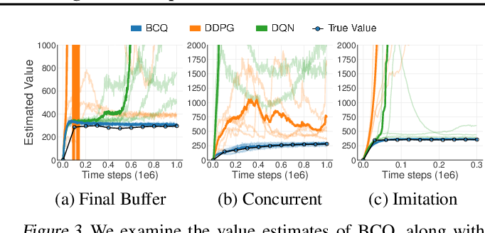 Figure 4 for Off-Policy Deep Reinforcement Learning without Exploration