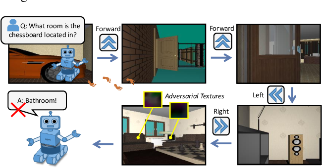 Figure 1 for Adversarial Attacks for Embodied Agents