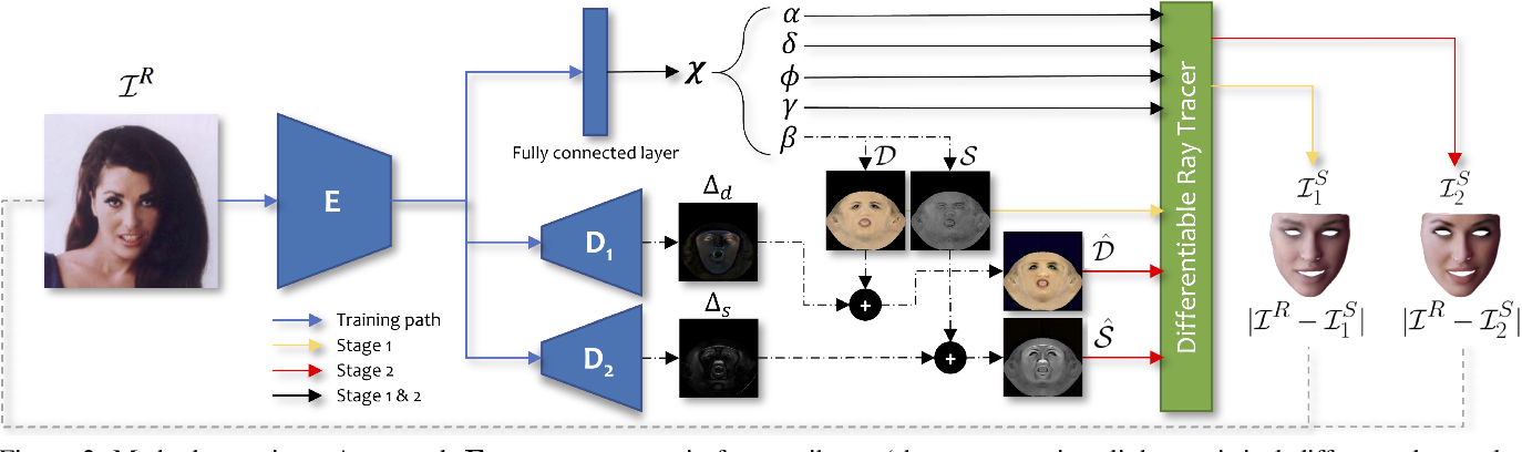 Figure 2 for Towards High Fidelity Monocular Face Reconstruction with Rich Reflectance using Self-supervised Learning and Ray Tracing