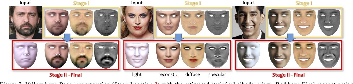 Figure 4 for Towards High Fidelity Monocular Face Reconstruction with Rich Reflectance using Self-supervised Learning and Ray Tracing