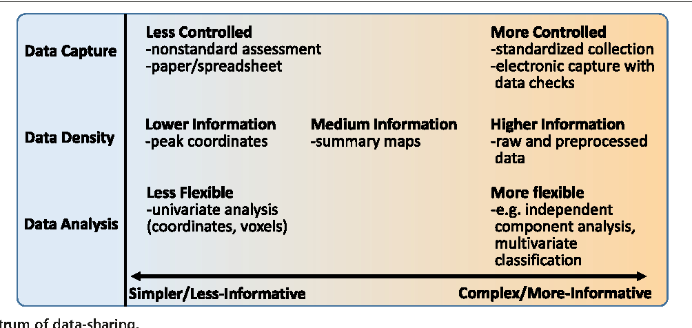 neuroimaging research paper analysis Sex/gender research and that should inform ni research design, analysis and interpretation we discuss the implications of these principles in the form of constructive guidelines issues in functional neuroimaging sex/gender research the emphasis on difference is institutionalized in databases that.