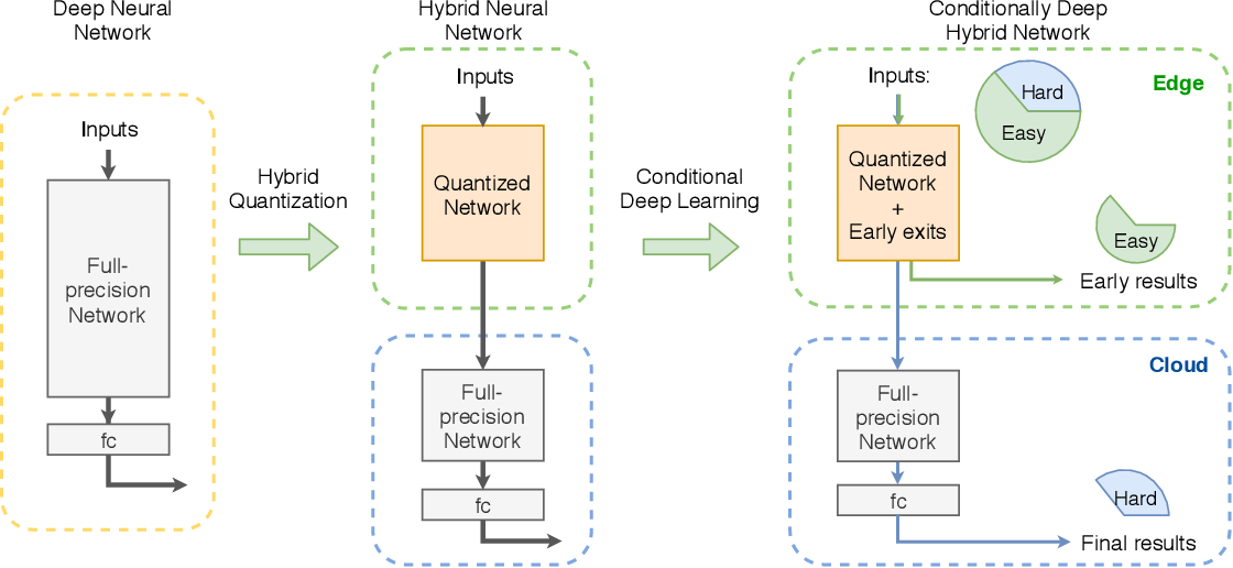 Figure 1 for Conditionally Deep Hybrid Neural Networks Across Edge and Cloud